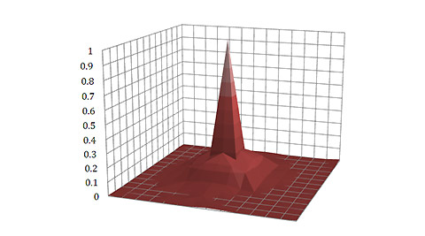 3D view red-channel