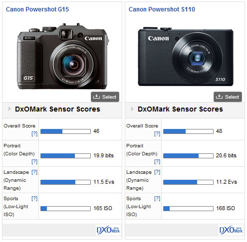 canon powershot g15 review have canon got the balance right dxomark rh dxomark com canon g15 user manual download canon g15 user manual pdf