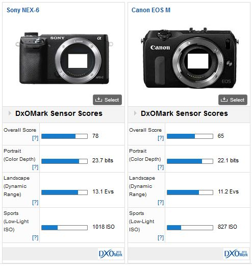 Canon EOS M review: Canon finally joins the mirrorless party - DxOMark