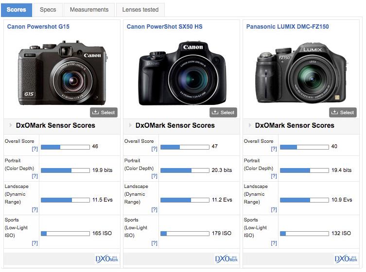 Canon Powershot Sx50 Hs Review Not Your Average Compact Dxomark
