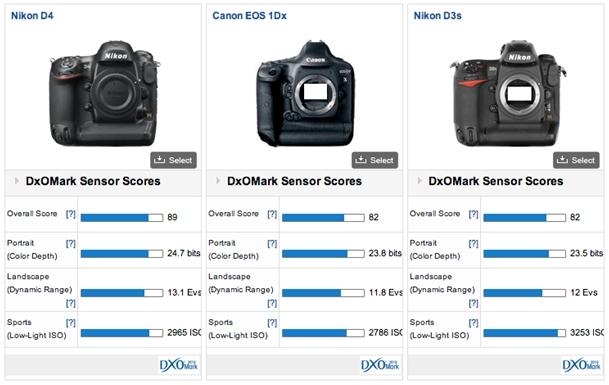 Canon EOS-1 DX: The best of Canon\'s full-frame sensors - DxOMark