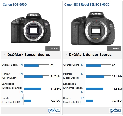 CANON EOS 650D review: Strictly Status Quo - DxOMark