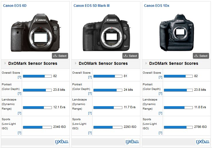 Canon EOS 6D review: The best value for money in the EOS range ...
