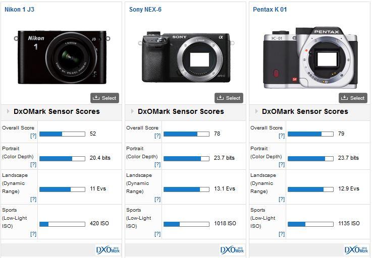 Nikon 1 J3 review: A new midrange offering doesn\'t shine - DxOMark