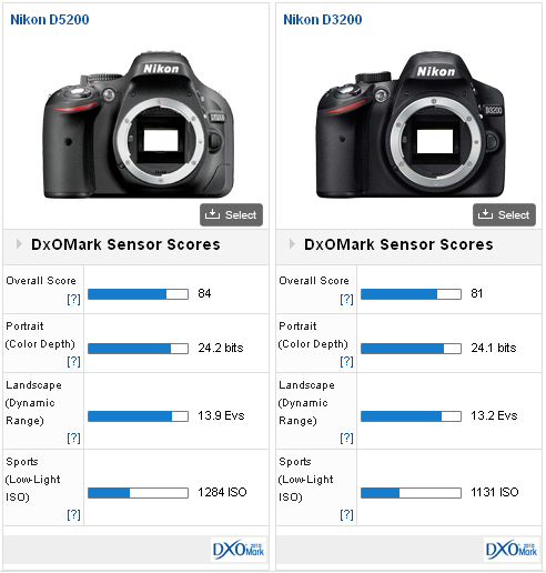 Nikon D5200 review: New sensor and new leader - DxOMark