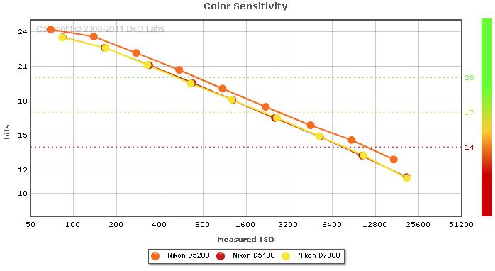 Nikon D5200 Vs Nikon D5100 Vs Nikon D7000:
