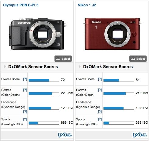 Olympus Pen E-PL5: Qualities of the OM-D E-M5