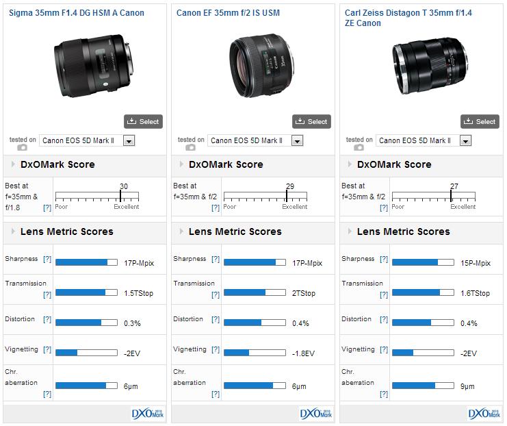35mm Prime Lens Round Up Dxomark