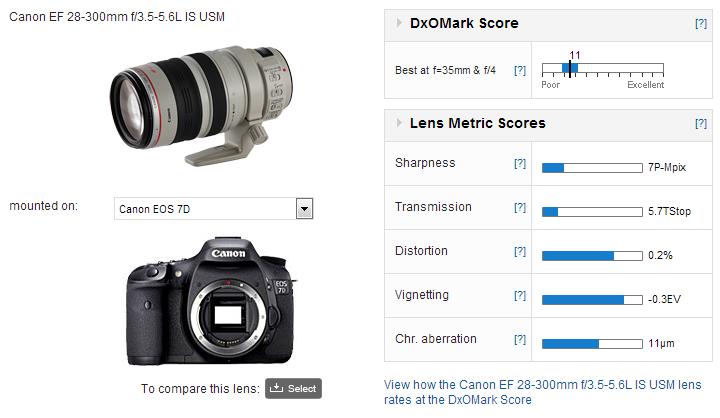 Canon EF 28-300mm f/3.5-5.6L IS USM - DxOMark