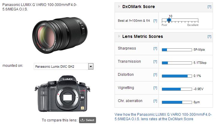 Panasonic Lumix G Vario 100 300mm F 4 0 5 6 Mega Ois Dxomark
