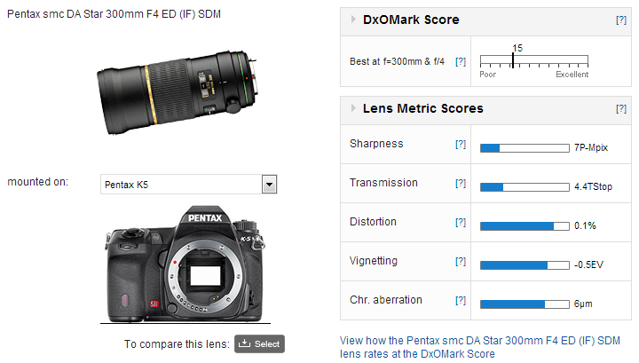 Pentax Smc Da Star 300mm F4 Ed If Sdm Review Dxomark