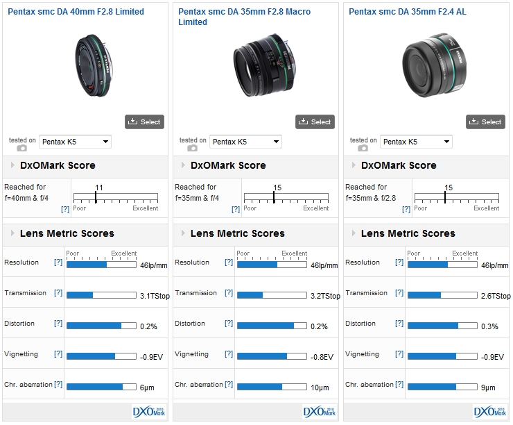 Comparisons: Pentax smc DA 40mm f/2.8 Limited vs Pentax smc DA 35mm f/2.8 Macro Limited vs Pentax smc DA 35mm f/2.4 AL mounted on a Pentax K-5