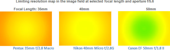 Limiting resolution map in the image field at selected focal length and aperture f/5.6