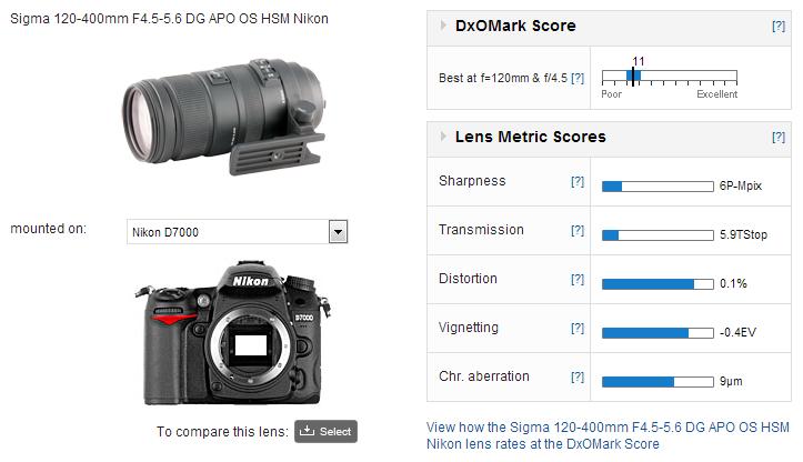 Sigma 120 400mm F 4 5 5 6 Dg Apo Os Hsm Nikon Dxomark