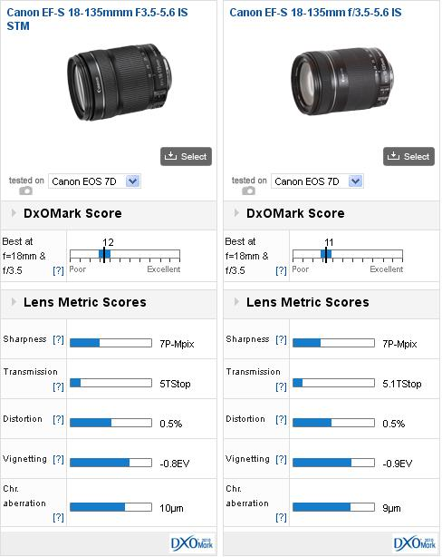 With New Stm Technology Does Canon S Updated 18 135mm Still Deliver