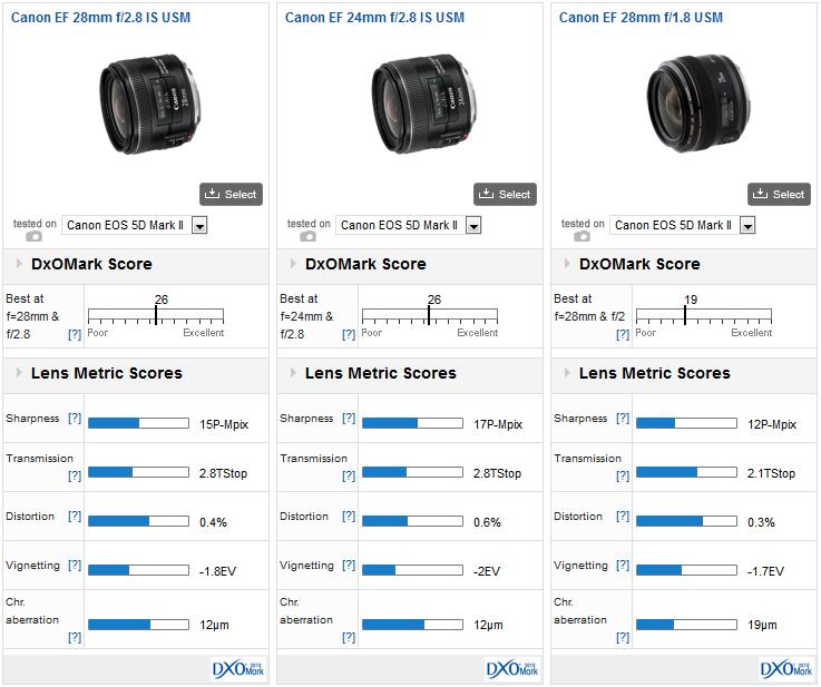 canon ef 28mm f2 8 is usm versus  petition   dxomark