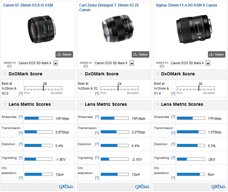 Canon EF 28mm f2 8 IS USM review - DxOMark