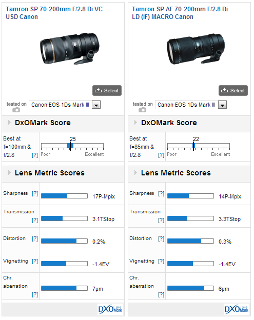 tamron-70-200mm-f2.8-di-vs-usd