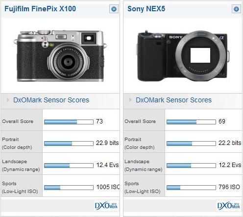Fujifilm X100 DxOMark Review - DxOMark