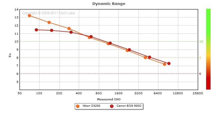 Nikon D3200 vs Canon EOS 600D: Dynamic Range comparison