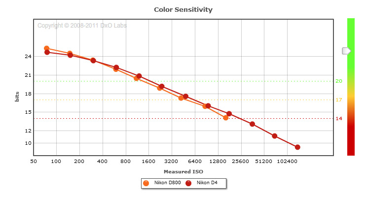 Nikon D800 vs Nikon D4: Color sensitivity comparison (print mode)
