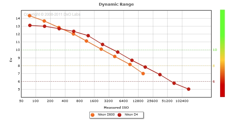 Nikon D800 vs Nikon D4: Dynamic range comparison (print mode)