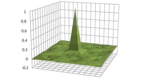 3D view green-channel