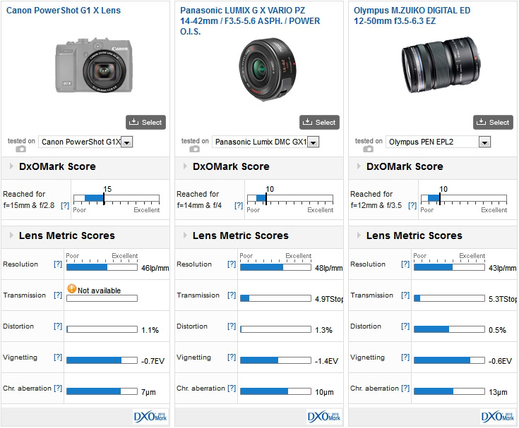 Canon PowerShot G1 X lens vs Panasonic LUMIX G X VARIO PZ 14-42mm / F3.5-5.6 ASPH. / POWER O.I.S. mounted on a Panasonic GX1 vs Olympus M.ZUIKO DIGITAL ED 12-50mm f3.5-6.3 EZ mounted on an Olympus PEN EPL2