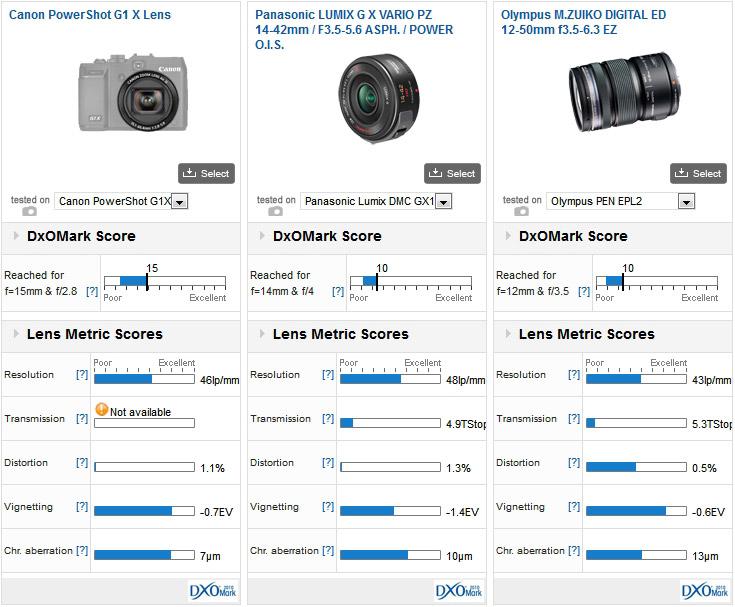 Canon PowerShot G1X Review - DxOMark