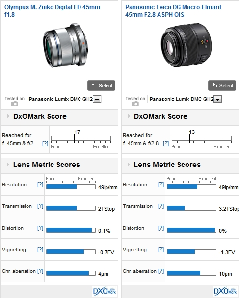 Olympus M. Zuiko Digital ED 45mm f1.8 vs Panasonic Leica DG Macro-Elmarit 45mm F2.8 ASPH OIS, both mounted on a Panasonic GH2: