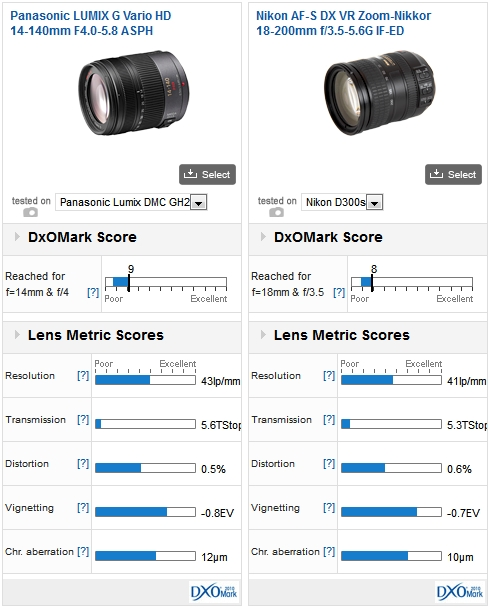 Panasonic Lumix G-Vario 14-140-mm F4-5.8 Mega OIS vs Nikon AF-S DX VR Zoom-Nikkor 18-200mm f/3.5-5.6G IF-ED