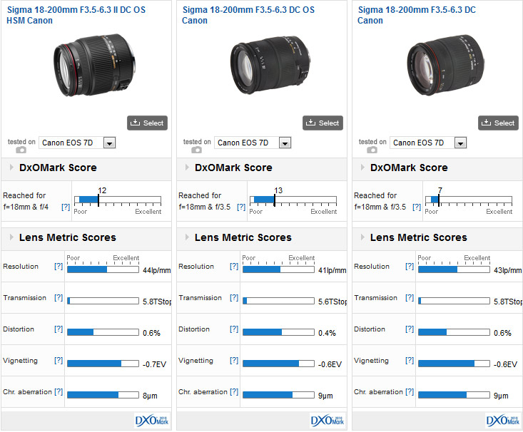 Sigma 18-200mm F3.5-6.3 II DC OS HSM vs Sigma 18-200mm F3.5-6.3 DC OS vs Sigma 18-200mm F3.5-6.3 DC, all mounted on a Canon 7D