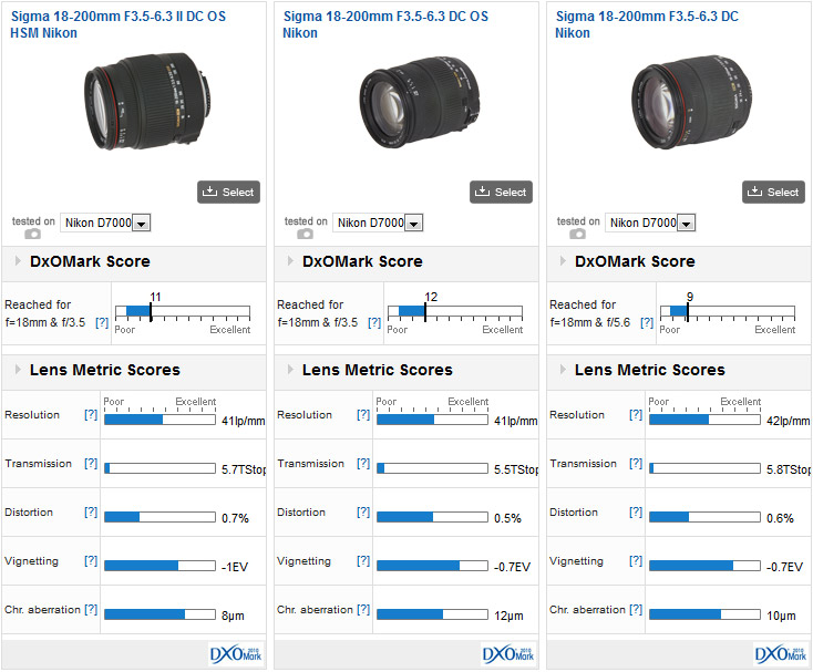 Sigma 18-200mm F3.5-6.3 II DC OS HSM vs Sigma 18-200mm F3.5-6.3 DC OS vs Sigma 18-200mm F3.5-6.3 DC, all mounted on a Nikon D7000