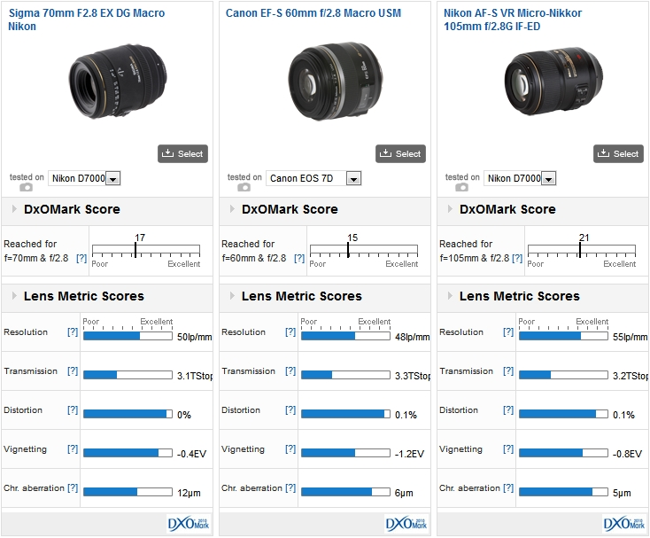 Sigma 70mm F2.8 EX DG Macro vs Canon 60mm f/2.8 Macro USM vs Nikkor 105mm f/2.8G IF-ED