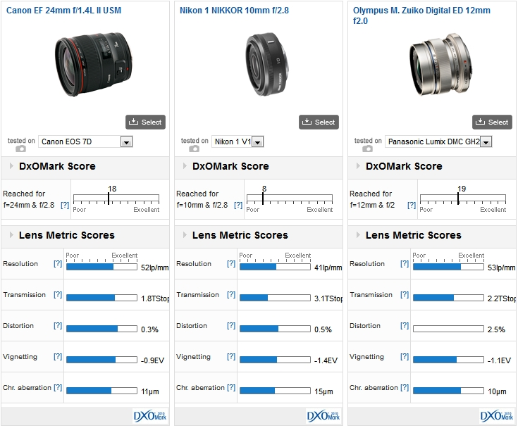 Canon EF 24mm f/1.4L II USM on a Canon 7D vs Nikon 1 NIKKOR 10mm f/2.8 on a Nikon 1 V1 vs Olympus M. Zuiko Digital ED 12mm f/2.0 on a Panasonic GH2