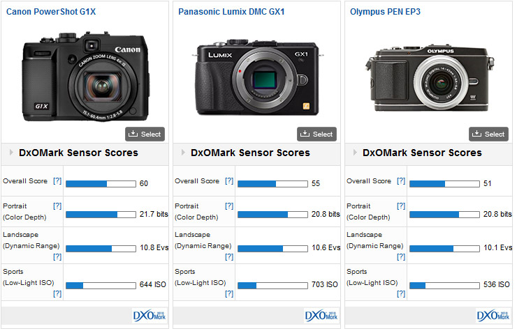 Canon G1X vs Panasonic G1X vs Olympus PEN EP3