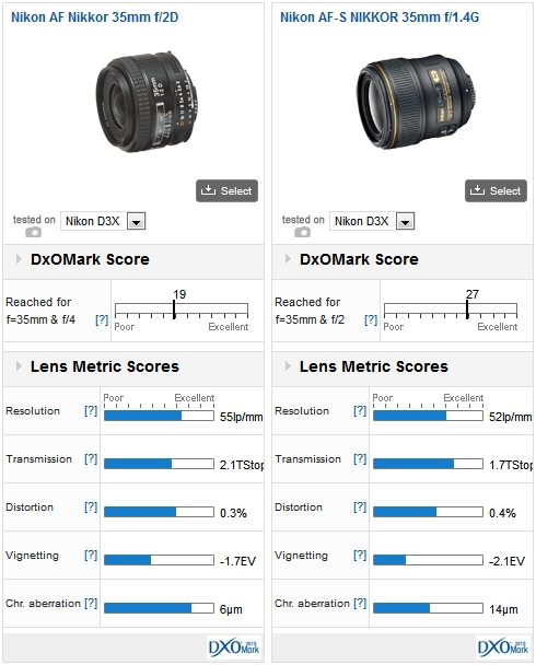 Nikkor AF Nikkor 35mm f/2D vs Nikon AF-S NIKKOR 35mm f/1.4G (both mounted on a Nikon D3x)
