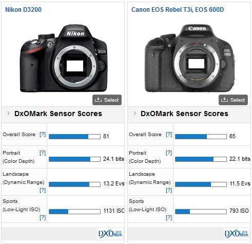 The Nikon D3200 pitted against the Canon EOS 600D