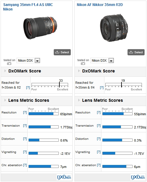 Samyang 35mm F1.4 AS UMC Nikon vs Nikon AF Nikkor 35mm f/2D, both on a Nikon D3x