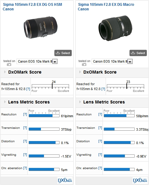 Sigma 105mm F2.8 EX DG OS HSM Canon vs Sigma 105mm F2.8 EX DG Macro Canon mounted on a 1Ds Mark III