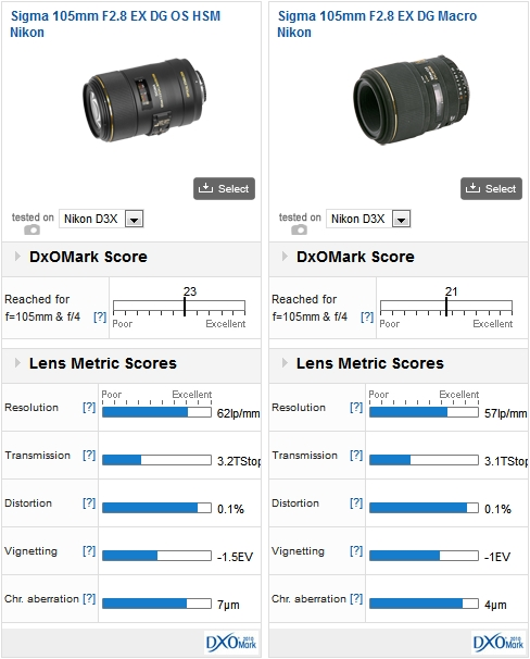 Sigma 105mm F2.8 EX DG OS HSM Nikon vs Sigma 105mm F2.8 EX DG Macro Nikon mounted on a D3x