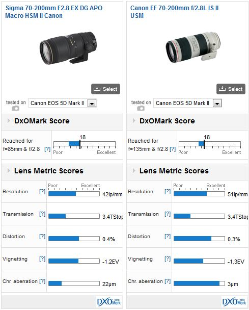 Canon 70-200 mm f2.8 L IS II USM vs Sigma 70-200mm f2.8 EX DG APO Macro HSM II