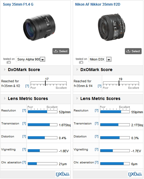 Sony 35mm F1.4 G on a Sony A900 vs Nikon 35mm f/2.0D on a Nikon D3x