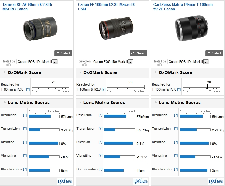 Tamron SP AF 90mm F/2.8 Di MACRO Canon vs Canon EF 100mm F/2.8L Macro IS USM vs Carl Zeiss Makro-Planar T 100mm F/2 ZE Canon on a Canon EOS 1Ds Mark III