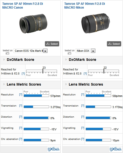 Which 100mm macro lens should I choose for my full-frame camera ...