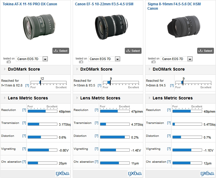 Tokina AT-X 11-16mm PRO DX Canon vs Canon EF-S 10-22mm f/3.5-4.5 USM vs Sigma 8-16mm F4.5-5.6 DC HSM Canon on a Canon EOS 7D