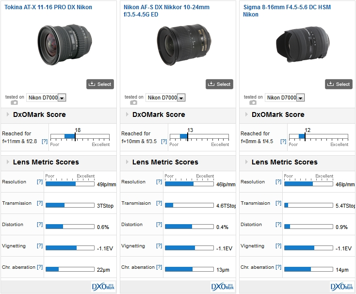 The Tokina AT-X 11-16mm PRO DX Nikon vs Nikon AF-S DX Nikkor 10-24mm f/3.5-4.5G ED vs Sigma 8-16mm F4.5-5.6 DC HSM Nikon on a Nikon D7000