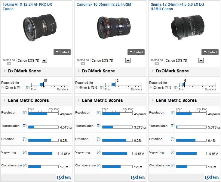 Tokina AT-X 12-24 AF PRO DX Canon vs Canon EF 16-35mm f/2.8L II USM vs Sigma 12-24mm F4.5-5.6 EX DG HSM II Canon on a Canon EOS 7D