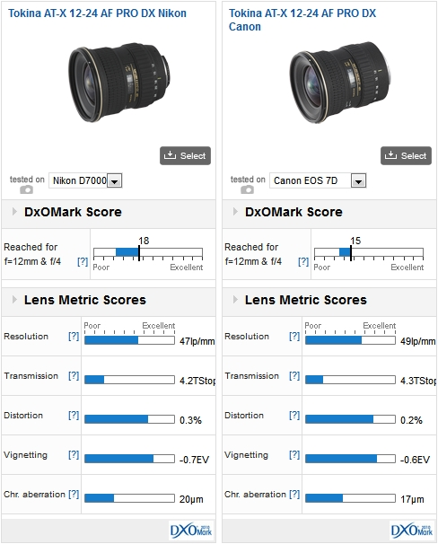 A wide-angle, yes, but which one? (Part 1) - DxOMark