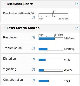 Nikon AF-D lens reviews - DxOMark